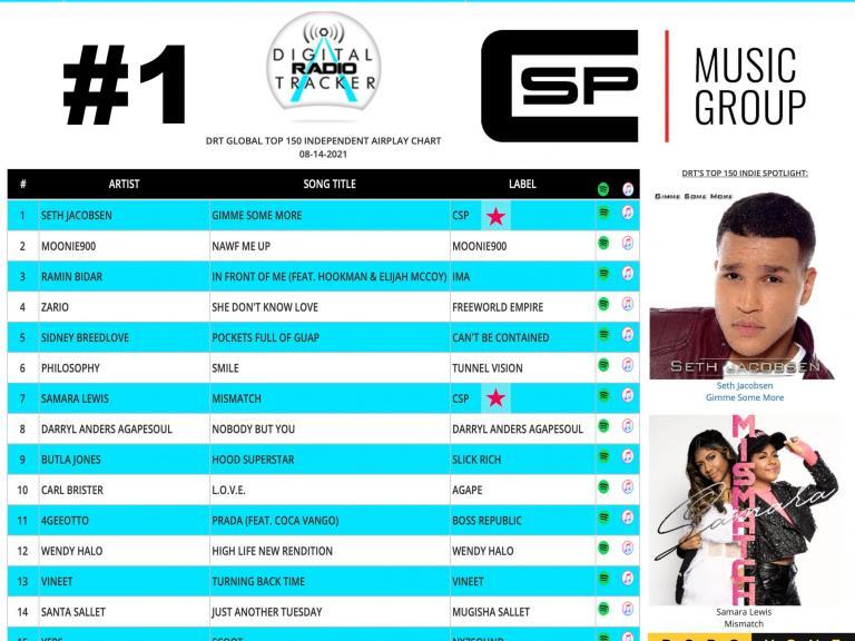 CSP Music Group client Seth Jacobsen hits no. 1 on digital radio